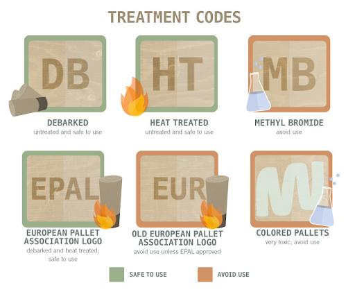 Pallet treatment codes
