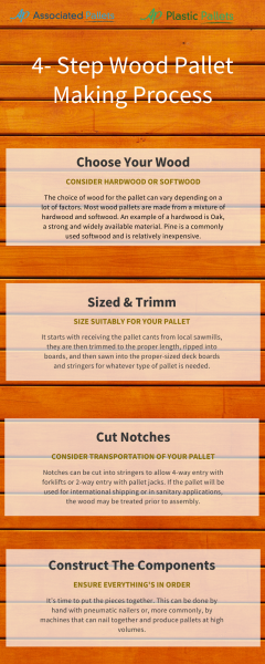 4 - Step Wood Pallet Making Process
